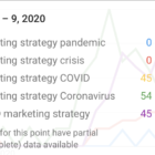 Marketing Strategy Poll Results